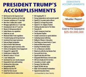 Trump accomplishments in his first year compared to democrat accomplishments over the last 2 years: DEMOCRATS  PRESIDENT TRUMP'S ACCOMPLISHMENTS  ACCOMPLISHMENTS  DOJ targeting MS-13  Energy independence and economic growth  Neil Gorsuch on the Supreme Court  Stock Market reached an all-time high  Consumer confidence at 17-year high  More than 2 million jobs created  Mortgage applications to a 7-year high  Unemployment rate at 17-year low  Women In Entrepreneurship Act  Gutted Obama-era regulations  Ended war on coal  Weakened Dodd-Frank regulations  Mueller Report  . Signed E.O to protect poice officers  - Signed E.O. to target drug cartels  Signed E.O. for religious freedom  Sending education back to The States  Fixing the VA  Cost to the taxpayers:  $25-50,000,000  . Trump's temporary travel ban  ● Created commission on opioid addiction  * Rollback of Obama's Cuba policy  The Keystone Pipeline  . Promoted buying and hiring American  Combating human trafficking  Investment from major businesses  Reducedillegal immigration  Bids for Border Wall underway  Food Stamp use lowest level in 7 years  Reduced White House payroll  Donating Presidential Salary  * Fighting back against sanctuary cities  Victims of Immigration Crime EngagementEO. on Ob  Would not certify the Iran Nuclear Deal  Successful trip to Asia  Signed trade deal with China  Designated North Korea a terrorist state  ISIS lost virtually all of its territory  . Changed R.E. against ISIS  Drafted plans to defeat ISIS  Worked to reduce F-35 cost  year lobbying  Sanctioned Iran over missile program  Responded to Syria with bombing  e 5-  ban  e Jerusalem as Israel's capital  Passage of Tax Reform Bill  Signed 130 bills into law  Made 136 Presidential Proclamations  Signed 64 Executive Orders  List Assembled by Sean Hannity  e Introduced tax reform plan  Renegotiating NAFTA  Withdrew from the TPP  Exited The Paris Accord  Created task force to reduce crime Trump accomplishments in his first year compared to de