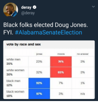 <p>Getting it done! (via /r/BlackPeopleTwitter)</p>: deray  @deray  Black folks elected Doug Jones.  FYL #AlabamaSenateElection  vote by race and sex  jones  moore  no anewer  white men  35%  23%  74%  3%  white women  30%  32%  65%  3%  black men  12%  92%  7%  1%  black women  18%  97%  3%  n/a <p>Getting it done! (via /r/BlackPeopleTwitter)</p>