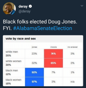 Doug, Sex, and Black: deray  @deray  Black folks elected Doug Jones.  FYL #AlabamaSenateElection  vote by race and sex  jones  moore  no anewer  white men  35%  23%  74%  3%  white women  30%  32%  65%  3%  black men  12%  92%  7%  1%  black women  18%  97%  3%  n/a Getting it done!