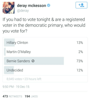 theliberaltony:  Not even close : deray mckesson  @deray  If you had to vote tonight & are a registered  voter in the democratic primary, who would  you vote for?  Hillary Clinton  Martin O'Malley  Bernie Sanders  Undecided  8,945 votes 23 hours left  13%  2%  72%  12%  9:50 PM 19 Dec 15  473 RETWEETS 194 LIKES theliberaltony:  Not even close