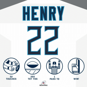 Derrick Henry. That's the tweet. #HaveADay #NFLPlayoffs  @KingHenry_2 | #Titans https://t.co/rH9Ge7zxUj: Derrick Henry. That's the tweet. #HaveADay #NFLPlayoffs  @KingHenry_2 | #Titans https://t.co/rH9Ge7zxUj