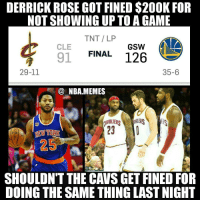 Cavs, Derrick Rose, and Nba: DERRICK ROSE GOT FINED $200K FOR  NOT SHOWING UP TO AGAME  TNT LP  CLE  GSW  FINAL  126  91  29-11  35-6  NBA MEMES  AVALIER  23  MEW YORK  25  SHOULDNT THE CAVS GET FINED FOR  DOING THE SAME THING LASTNIGHT Too far 😂😂 I'm a actually more of a Cavs fan than a Warriors fan but this is hilarious 💀Unfortunately GS handed a giant L to Cleveland last night 😧 Double tap and tag some friends below! 👍⬇(CREDIT: @basketballforever)