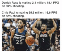 Chris Paul, Derrick Rose, and Money: Derrick Rose is making 2.1 million: 18.4 PPG  on 50% shooting.  Chris Paul is making 35.6 million: 16.6 PPG  on 42% shooting.  HOUSTON  ftbit  MINNESOTA  25 Timberwolves Nation is getting its money's worth!