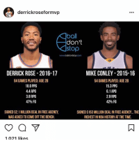 Comfortable, Derrick Rose, and Love: derrickroseformvp  ball  don't  stop  DERRICK ROSE-2016-17  64 GAMES PLAYED: AGE 28  18.0 PPG  44 APG  3.8 RPG  47% FG  MIKE CONLEY 2015-16  54 GAMES PLAYED: AGE 28  15.3 PPG  6.1 APG  2.9 RPG  42% FG  SIGNED $2.1 MILLION DEAL IN FREE AGENCY  WAS ASKED TO COME OFF THE BENCH  SIGNED $153 MILLION DEAL IN FREE AGENCY... THE  RICHEST IN NBA HISTORY AT THE TIME  1021 likes Disrespectful. Over the past few years, I've watched the same ppl that cheered for him when he was up, hope he has another downfall. Just so they can have another laugh and share another post in celebration of a hard working black man's setback. All because it makes them more comfortable with their misery and their FEELINGS are not that hurt by seeing someone from the bottom who's plans failed more than once or twice. They get a kick out of that and that right there shows you that all love ain't love and how quickly ppl can forget they was just on yo dick when u was up. It's easy to hate, easy to follow the crowd and it's easy to count somebody out. But real support and love is rare and solid just like you would support your son-daughter or brother-sister during any injury they battled. I hope D.Rose has the best season of his career coming up and they start paying him what he deserves. Championship or not, he still the coldest point guard ever in my book.
