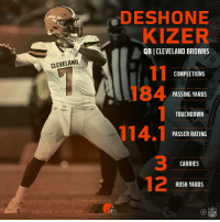Cleveland Browns, Memes, and Browns: DESHONE  KIZER  QB I CLEVELAND BROWNS  CLEVELAND  COMPLETIONS  PASSING YARDS  TOUCHDOWN  PASSER RATING  3  12  CARRIES  RUSH YARDS  @li巡 .@Browns rookie QB @DKizer_14 had himself a day! #NOvsCLE https://t.co/qoqi6eOTT1
