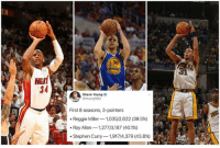 Don't ever play yourself. NumbersDontLie: DI  30  Sport  HEAT  34  Shane Young  YoungNBA  First 8 seasons, 3-pointers  -Reggie Miller-1,035/2,622 (39.5%)  en_  . Stephen Curry-1917/4,379 (43.8%) Don't ever play yourself. NumbersDontLie