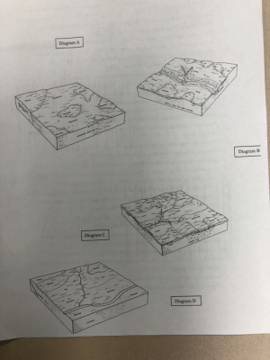 My Science class diagram. We had to match these to a map.: Diagram A  Octivy  Deen  RwAMM  Genesee  wwstlere  Othley  5ILT  GRAVELLY SAND AND SAND OUTWASH  w1  $TRATLFIED SAND ANG SIL  Frit  Diagram B  Brookstoe  Sreokston  Crosby  LOLU  Crenby  HOORSTOR  Diagram C  CAGby  Brooksion  LOESS  GLACIAL TIL  Shools  Stoon  Geneces  Censse  CeneseR  Diagram D  Geoesee  ALLUPIUN My Science class diagram. We had to match these to a map.