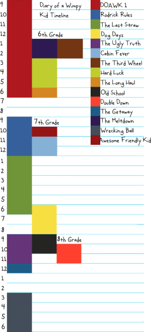 DIARY OF A WIMPY KID TIMELINE THEORY (visualized): Diary of a Wimpy  DOAWK 1  Rodrick Rules  10  Kid Timeline  The Last Straw  11  Dog Days  The Ugly Truth  Cabin Fever  6+h Grade  12  2  The Third Wheel  3  Hard Luck  The Long Haul  jo042s PIO  Double Down  The Getaway  The Meltdown  7th Grade  Wrecking Bll  Awesome Friendly Kid  10  11  12  2  3  8+h Grade  10  11  12  2  3  1. DIARY OF A WIMPY KID TIMELINE THEORY (visualized)