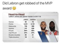 Head, James Harden, and LeBron James: Did Lebron get robbed of the MVP  award  Head-to-Head  LeBron James and James Harden in 2017-18  JAMES HARDEN  Games  Points  Rebounds  Assists  FG pct  3-pt FG pct  Double-doubles  Triple-doubles  82  72  2,251 2,191  709  747  389  630  45%  37%  31  4  54%  37%  52  18 What do y'all think? 🤔 https://t.co/6CKpn6nO2q