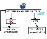 oilers: DID OILERS MAKE THE PLAYOFFS?  on Twitter  YES  NO  You're playing  GIVE THEM  1ST OVERALL PICK  too much NHL 16