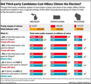 Donald Trump, Friday, and Hillary Clinton: Did Third-party Candidates Cost Hillary Clinton the Election?  Though third-party candidates appear to have drawn a large vote share in key states, Hillary Clinton  would have needed to win a huge percentage of this often-misunderstood group of voters in order  to flip the election results.  MICHIGAN  PENNSYLVANIA  WISCONSIN  Trump margin of victory: 11837  Stein/Johnson vote:  +68.236  191565  27,257  7.4  223,707  What if...  Total votes under scenario, in millions of votes  TUN  Clinton 2.40  EST  ES  60% of the third-party vote  went to Clinton?  し464  2.96  し465  Trump still wins  EEM  AR  65% of the third-party vote  went to Clinton?  Trump still wins  し46  147  .70% of the third-party vote  went to Clinton?  Clinton wins  E  2.42  2.97  し46  2.98  し47  all of Stein's and half of  Johnson's vote went to Clinton? 2.40  Trump still wins  298  し46  し47  2-37  2.96  LA5  148  all of Stein's and 60% of  2.35  2.97  Johnson's vote went to Clinton? 242  Clinton wins  Note: Donald Trump still wins tossup states Florida, North Carolina, Ohio, lowa and Arizona under all of these scenarios. Vote totals as of Friday  5 pm, with 99% of the vote counted. Numbers rounded.  Source: Associated Press  2.98  THE WALL STREET JOURNAI evilelitest2:  c-bassmeow:   zanabism:  If you still think HRC lost because of Jill stein or because of the third party votes in general please check out Washington Street Journals analysis on some of the 'close' states HRC lost. In order for her to win she would've had to gain pretty much all of Jill stein's votes and at least 50%-70% of Gary johnson's votes. This idea that third party candidates cost her the election is just not rooted in reality at all.  ☕️   Also if Clinton had you know…gone to the Rust Belt states she might have bloody won   ☕️^2
