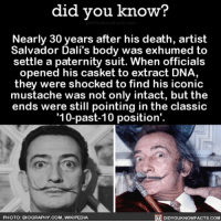 Amazon, Apple, and Facebook: did vou know?  Nearly 30 years after his death, artist  Salvador Dali's body was exhumed to  settle a paternity suit. When officials  opened his casket to extract DNA,  they were shocked to find his iconic  mustache was not only intact, but the  ends were still pointing in the classic  10-past-10 position'  PHOTO: BIOGRAPHY.COM, WIKIPEDIA  DIDYOUKNOWFACTS.CoM The mustache lives on...👨🏻 mustache mustaches interesting 📢 Share the knowledge! Tag your friends in the comments. ➖➖➖➖➖➖➖➖➖➖➖ Want more Did You Know(s)? ➡📓 Buy our book on Amazon: [LINK IN BIO] ➡📱 Download our App: http:-apple.co-2i9iX0u ➡📩 Get daily text message alerts: http:-Fact-Snacks.com ➡📩 Free email newsletter: http:-DidYouKnowFacts.com-Sign-Up- ➖➖➖➖➖➖➖➖➖➖➖ We post different content across our channels. Follow us so you don't miss out! 📍http:-facebook.com-didyouknowblog 📍http:-twitter.com-didyouknowfacts ➖➖➖➖➖➖➖➖➖➖➖ DYN FACTS TRIVIA TIL DIDYOUKNOW NOWIKNOW