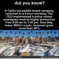 Dank, Instagram, and Blog: did you know?  A California paddle board company  switched to a 5-hour workday. The  CEO implemented a policy where  employees must be highly productive  from 8:00 am to 1:00 pm, then they  leave. Within a year, revenues grew  more than 40%  DIDYouK Now BLOG coM  PHOTO: TOWER PADDLE BOARDS Yes, please.  FYI, we post different content on Instagram, follow us here: http://instagram.com/didyouknowblog ☚