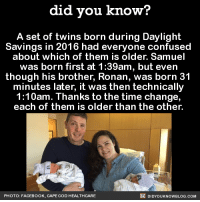 Amazon, Confused, and Dank: did you know?  A set of twins born during Daylight  Savings in 2016 had everyone confused  about which of them is older. Samuel  was born first at 1:39am, but even  though his brother, Ronan, was born 31  minutes later, it was then technically  1:10am. Thanks to the time change,  each of them is older than the other.  DIDYoukNowBLOG.coM  PHOTO: FACEBOOK. CAPE COD HEALTHCARE Quite the conundrum 👶👶  📓Buy the official Did You Know book on Amazon: http://amzn.to/2eNRlj1