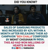 "Beh: DID YOU KNOW?  AMSUNO  HING  SALES OF SAMSUNG PRODUCTS  WAS INCREASED BY 42% WITHIN A  MONTH AFTER RELEASING THEIR AD  CAMPAIGN ""BEH CHALA COMPOSED  BY MOHIT CHOUHAN IN INDIA.  THIS AD HAD WON MILLIONS OF  HEARTS IN INDIA  2 (2回(3/laughingcolours"