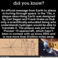 This is AWESOME. 👽 aliens message space ➡️📓 Buy our book on Amazon: [LINK IN BIO]: did you know?  An official message from Earth to aliens  is hurling through space. In the '70s, a  plaque describing Earth was designed  by Carl Sagan and Frank Drake so that  only a scientifically-educated being who  understands hydrogen would be able to  translate it. The plaque was put on the  Pioneer 10 spacecraft, which hasn't  been in contact with us since 2003 and  is now more than 8 billion miles away.  PHOTO: NASA  DIDYOUKNOWFACTS.COM This is AWESOME. 👽 aliens message space ➡️📓 Buy our book on Amazon: [LINK IN BIO]