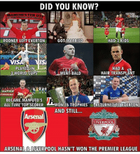 Arsenal, Club, and Everton: DID YOU KNOW?  ANCHESTER U  ROONEY LEFT EVERTON  GOT MARRIED  HAD 3 KIDS  IS  PLAYED IN  WENT BALD  HADA  HAIR TRANSPLANT  3 WORLD CUPS  EEmiratesFAC  BECAME MAN UTD'S  ALL TIME TOP SCORER  WON 16 TROPHIESRETURNED TO EVERTON  AND STILL  Arsenal  YOULL NEVER WALKALONE  LIVERPOOL  FOOTBALL CLUB  EST-189  ARSENAL & LIVERPOOL HASN'T WON THE PREMIER LEAGUE Did You Know ? 😂 🔻FREE FOOTBALL EMOJIS ➡️ LINK IN OUR BIO! Credit : @thefootballarena
