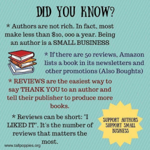"Amazon, Books, and Food: DID YOU KNOW?  * Authors are not rich. In fact, most  make less than $10, ooo a year. Being  an author is a SMALL BUSINESS  * If there are 50 reviews, Amazon  lists a book in its newsletters and  other promotions (Also Boughts)  REVIEWS are the easiest way to  say THANK YOU to an author and  tell their publisher to produce more  books.  Reviews can be short: ""I  SUPPORT AUTHORS  LIKED IT"" It's the number of SUPPORT SMALL  BUSINESS  reviews that matters the  most  www.tallpoppies.org saxifraga-x-urbium:  marauders4evr:  drarryking:  vaspider:  YES PLEASE AND THANK YOU.   This is actually info I didn't know  Seriously folks review my books! Review everyone's books! It's the difference between Amazon giving a damn about you verses pushing your book to the bottom of the food chain.    ^^^^"
