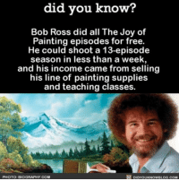 Memes, Paintings, and Bob Ross: did you know?  Bob Ross did all The Joy of  Painting episodes for free.  He could shoot a 13-episode  season in less than a week  and his income came from selling  his line of painting supplies  and teaching classes.  DIDYouKNowBLOG.coM  PHOTO: BIOGRAPHY COM Could Bob be any greater?! 💯 awesome painting bobross amazing goat ➡📱Download our free App: [LINK IN BIO]