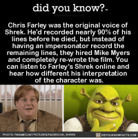 Amazon, Apple, and Facebook: did you know?  Chris Farley was the original voice of  Shrek. He'd recorded nearly 90% of his  lines before he died, but instead of  having an impersonator record the  remaining lines, they hired Mike Myers  and completely re-wrote the film. You  can listen to Farley's Shrek online and  hear how different his interpretation  of the character was.  PHOTO: PARAMOUNT PICTURES/FACEBOOK, SHREK  DIDYOUKNOWFACTS.COM Totally googled this. Wow! rip chrisfarley movies shrek 📢 Share the knowledge! Tag your friends in the comments. ➖➖➖➖➖➖➖➖➖➖➖ Want more Did You Know(s)? ➡📓 Buy our book on Amazon: [LINK IN BIO] ➡📱 Download our App: http:-apple.co-2i9iX0u ➡📩 Get daily text message alerts: http:-Fact-Snacks.com ➡📩 Free email newsletter: http:-DidYouKnowFacts.com-Sign-Up- ➖➖➖➖➖➖➖➖➖➖➖ We post different content across our channels. Follow us so you don't miss out! 📍http:-facebook.com-didyouknowblog 📍http:-twitter.com-didyouknowfacts ➖➖➖➖➖➖➖➖➖➖➖ DYN FACTS TRIVIA TIL DIDYOUKNOW NOWIKNOW