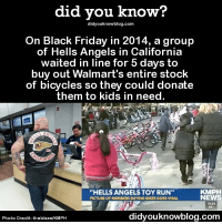 Apple, Black Friday, and Friday: did you know?  didyouknowblog.com  On Black Friday in 2014, a group  of Hells Angels in California  waited in line for 5 days to  buy out Walmart's entire stock  of bicycles so they could donate  them to kids in need  HELLS ANGELS TOY RUN  PICTURE OF MEMBERS BUYING BIKES GOES VIRAL  KMPH  NEWS  10:24  54  didyouknowblog.com  Photo Credit: theblaze/KMPH Be kind out there this Black Friday. ❤️🚲 black Friday kindness thankful hellsangels ➡📱Download our free App: http:-apple.co-2i9iX0u