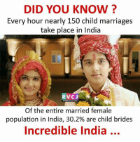 Did you know? rvcjinsta: DID YOU KNOW?  Every hour nearly 150 child marriages  take place in India  10  RVCJ  Of the entire married female  population in India, 30.2% are child brides  Incredible India...  WWW.RVCJ.COM Did you know? rvcjinsta