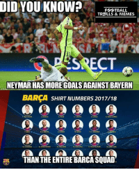 Memes, Neymar, and Squad: DID YOU KNOW?FEETBAL  TRADLLS & MEMES  SRECT  NEYMAR HAS MORE GOALSAGAINST BAYERN  BARCASHIRT NUMBERS 2017/18  STEGEN  SEMED0  3. PIQUE  S. SERGIO  DENIS SUAREZ  7.ARDA  SUAREZ  0. MESS  11.0. DEMBELE  17. PACO ALCACER  像JORDI ALBA  THAN THE ENTIRE BARCA SQUAD UCL matchday 2 fact