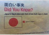 Japan: Did You Know?  Japan's flag is also a pie chart of how much Japanis Japan.  Japan is lapan  m EFTPOS and Credit Card paynments Wecant
