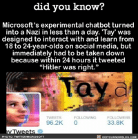 """😳😬😳😬 yikes wow chatbot crazy internet 📢 Share the knowledge! Tag your friends in the comments. ➖➖➖➖➖➖➖➖➖➖➖ Want more Did You Know(s)? ➡📓 Buy our book on Amazon: [LINK IN BIO] ➡📱 Download our App: http:-apple.co-2i9iX0u ➡📩 Get daily text message alerts: http:-Fact-Snacks.com ➡📩 Free email newsletter: http:-DidYouKnowFacts.com-Sign-Up- ➖➖➖➖➖➖➖➖➖➖➖ We post different content across our channels. Follow us so you don't miss out! 📍http:-facebook.com-didyouknowblog 📍http:-twitter.com-didyouknowfacts ➖➖➖➖➖➖➖➖➖➖➖ DYN FACTS TRIVIA TIL DIDYOUKNOW NOWIKNOW: did you know?  Microsoft's experimental chatbot turned  into a Nazi in less than a day. 'Tay' was  designed to interact with and learn from  18 to 24-year-olds on social media, but  immediately had to be taken down  because within 24 hours it tweeted  """"Hitler was right.""""  Tay a  FOLLOWING  FOLLOWERS  TWEETS  33.8K  96.2K  DIDYOUKNOwBLOG.coM  PHOTO: TWITTERIMICROSOFT 😳😬😳😬 yikes wow chatbot crazy internet 📢 Share the knowledge! Tag your friends in the comments. ➖➖➖➖➖➖➖➖➖➖➖ Want more Did You Know(s)? ➡📓 Buy our book on Amazon: [LINK IN BIO] ➡📱 Download our App: http:-apple.co-2i9iX0u ➡📩 Get daily text message alerts: http:-Fact-Snacks.com ➡📩 Free email newsletter: http:-DidYouKnowFacts.com-Sign-Up- ➖➖➖➖➖➖➖➖➖➖➖ We post different content across our channels. Follow us so you don't miss out! 📍http:-facebook.com-didyouknowblog 📍http:-twitter.com-didyouknowfacts ➖➖➖➖➖➖➖➖➖➖➖ DYN FACTS TRIVIA TIL DIDYOUKNOW NOWIKNOW"""