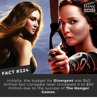 Which film did you enjoy more - The Hunger Games or Divergent? 🎥 . . . . All credit to the respective film and producers. movie movies film tv camera cinema fact didyouknow moviefacts cinematography screenplay director actor actress act acting movienight cinemas watchingmovies hollywood bollywood didyouknowmovies: DID YOU KNOW  MOVIES  FACT #224  Initially, the budget for Divergent was $40  million but Lionsgate later increased it to $8O  million due to the success of The Hunger  Games Which film did you enjoy more - The Hunger Games or Divergent? 🎥 . . . . All credit to the respective film and producers. movie movies film tv camera cinema fact didyouknow moviefacts cinematography screenplay director actor actress act acting movienight cinemas watchingmovies hollywood bollywood didyouknowmovies