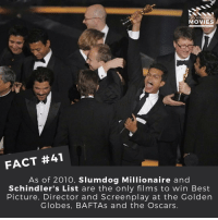 Of those two movies, which do you prefer? Slumdog Millionaire or Schindler's List? ------------ All credit to the respective film and producers. movie movies film tv marvel dc starwars jurassicpark camera cinema fact didyouknow didyouknowmovies pixar disney bigfish moviefacts: DID YOU KNOW  MOVIES  FACT #41  As of 2010, Slumdog Millionaire and  Schindler's List are the only films to win Best  Picture, Director and Screenplay at the Golden  Globes, BAFTAs and the Oscars. Of those two movies, which do you prefer? Slumdog Millionaire or Schindler's List? ------------ All credit to the respective film and producers. movie movies film tv marvel dc starwars jurassicpark camera cinema fact didyouknow didyouknowmovies pixar disney bigfish moviefacts