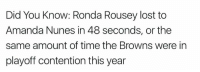 Ronda Rousey: Did You Know: Ronda Rousey lost to  Amanda Nunes in 48 seconds, or the  same amount of time the Browns were in  playoff contention this year