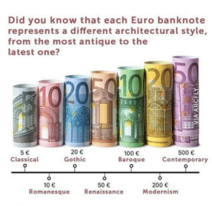 Anaconda, Bailey Jay, and Omg: Did you know that each Euro banknote  represents a different architectural style,  from the most antique to the  latest one?  5  Classical  20  Gothic  100  Baroque  500  Contemporary  50  200  Modernism  10  Romanesque Renaissance omg-humor:Fun Fact #2497