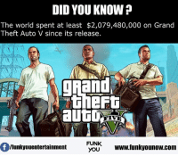 Memes, Grand, and 🤖: DID YOU KNOW  The world spent at least $2,079,480,000 on Grand  Theft Auto V since its release.  FUNK  lfunkyouentertainment  YOU  www.funkyounow com