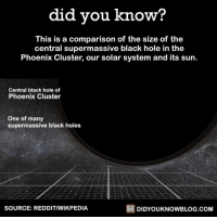 Dank, Holes, and Phoenix: did you know  This is a comparison of the size of the  central supermassive black hole in the  Phoenix Cluster, our solar system and its sun  Central black hole of  Phoenix Cluster  One of many  supermassive black holes  SOURCE: REDDITIWIKPEDIA  DIDYOUKNOWBLOG.COM That's a HUGE hole! 😮🌠