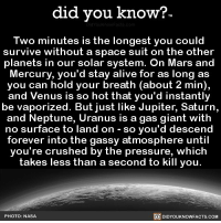 Alive, Amazon, and Apple: did you know?  Two minutes is the longest you could  survive without a space suit on the other  planets in our solar system. On Mars and  Mercury, you'd stay alive for as long as  you can hold your breath (about 2 min),  and Venus is so hot that you'd instantly  be vaporized. But just like Jupiter, Saturn,  and Neptune, Uranus is a gas giant with  no surface to land on - so you'd descend  forever into the gassy atmosphere until  you're crushed by the pressure, which  takes less than a second to kill you.  PHOTO: NASA  DIDYOUKNOWFACTS.CoM Definitely need the space suit. 👩🏼‍🚀👨🏼‍🚀 spacesuit space outerspace 📢 Share the knowledge! Tag your friends in the comments. ➖➖➖➖➖➖➖➖➖➖➖ Want more Did You Know(s)? ➡📓 Buy our book on Amazon: [LINK IN BIO] ➡📱 Download our App: http:-apple.co-2i9iX0u ➡📩 Get daily text message alerts: http:-Fact-Snacks.com ➡📩 Free email newsletter: http:-DidYouKnowFacts.com-Sign-Up- ➖➖➖➖➖➖➖➖➖➖➖ We post different content across our channels. Follow us so you don't miss out! 📍http:-facebook.com-didyouknowblog 📍http:-twitter.com-didyouknowfacts ➖➖➖➖➖➖➖➖➖➖➖ DYN FACTS TRIVIA TIL DIDYOUKNOW NOWIKNOW