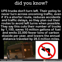 Memes, Zoolander, and 🤖: did you know?  UPS trucks don't turn left. Their policy to  never turn across oncoming traffic, even  if it's a shorter route, reduces accidents  and traffic delays, so they plan out their  routes to avoid left turns when possible.  They say this cuts their number of trucks  by 1,100, saves 10 million gallons of fuel  and emits 22,000 fewer tons of carbon  dioxide per year, and lowers the annual  distance traveled by 28.5 million miles.  R DIDYouKNowFACTs.coM  PHOTO: GEO BEATs NEwswIRED Zoolander and UPS trucks have something in common. 🚛👨🏻‍🎤 upstrucks turnleft directions ➡📱Download our free App: [LINK IN BIO]
