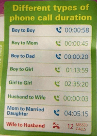 Dad, Memes, and Phone: Different types o  phone call duration  Boy to Boy  Boy to  Boy to Dad  00:00:58  Mom 00:00:45  00:00:20  01:13:59  02:35:20  Boy to Girl  Girl to Girl  Husband to Wife 00:00:03  Mom to Married04:05:15  Wife to Husband ASSEC  Daughter  CALLS True story