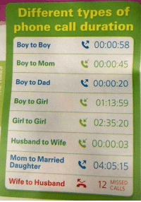 Different types of phone call duration: Different types of  phone call duration  Boy to Boy  Boy to Mom  Boy to Dad  Boy to Girl  Girl to Girl  Husband to Wife 00:00:03  Mom to Married04:05:15  00:00:58  00:00:45  00:00:20  01:13:59  02:35:20  2  Daughter  wife to Husband  12 MISSED  CALLS Different types of phone call duration