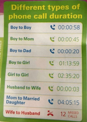 Dad, Phone, and Girl: Different types of  phone call duration  Boy to Boy  Boy to Mom  Boy to Dad  Boy to Girl  Girl to Girl  00:00:58  00:00:45  00:00:20  01:13:59  02:35:20  Husband to Wife 00:00:03  Mom to Married 04:05:15  Daughter  Wife to Husband  12  MISSED  CALLS Yep, that about sums it up.