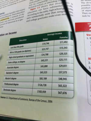 fuckyeahfeminists:  storming-s:  amadrei:  marimboo:  alacritousheart:  This is in my Economics textbook  This is fucked up  if you couldn't SEE how fucked up this is, let me put this into even more perspective for you.a male with no high school education still makes more than a female with 9th-12th grade education (no diploma).a male who is a high school graduate still makes more than a female with an associate's degree.a male with a bachelor's degree only makes about ~$2000 less than a female with a fucking doctorate's degree.tell me again why feminism isn't important.  I am personally offended to the highest degree  hooooooly crap. : direction and mol  ite direction. Productivity  tant factor contributing to econon  tion by completing  technical school, or attending  Individua  The divis  education can have substantial  According to the table, high school g  Figure 1.4 shows that invest ts in  yoffs.  uates  tivity  e in a society benefits when scarce  eusedefficiently: This is described  productivity, a measure of the  oods and services produced  amount of resources in a spe-  time.  possible.  product  of separ  earn substantially more than nongra tes,  Then ea  han  and college graduates make even mor  task he  SEC  ation on Income  Average income  Voc  Females  Education  Males  1. E  $11,492  $19,746  Less than 9th grade  $13,343  $23,747  9th to 12th grade (no diploma)  $34,700  $20,325  High school graduate or equivalent  Some college, no degree  $43,531  $25,111  M.  Associate degree  2.  $45,800  $29,031  Bachelor's degree  3.  $65,523  $37,373  Master's degree  $83,189  $48,945  Professional degree  $126,728  $63,322  Doctorate degree  $103,939  Source: U.S. Department of Commerce, Bureau of the Census, 2006  $67,676 fuckyeahfeminists:  storming-s:  amadrei:  marimboo:  alacritousheart:  This is in my Economics textbook  This is fucked up  if you couldn't SEE how fucked up this is, let me put this into even more perspective for you.a male with no high s
