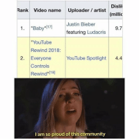"Community, Justin Bieber, and Ludacris: Dislil  (millic  9.7  Rank Video name Uploader/artist  Justin Bieber  1.""Baby""17]  featuring Ludacris  ""YouTube  Rewind 2018:  2. Everyone YouTube Spotlight 4.4  Controls  Rewind [18]  I am so proud of this community what if im the monstÆÆÆÄÃR THATS BEEN HERE ALL ALOng but i stillchavent even watched it no thanks all ive seen is the h3 reaction vid bc .. of cours"