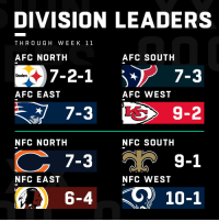 Memes, Steelers, and Afc East: DIVISION LEADERS  THRO UGH WEEK 11  AFC NORTH  AFC SOUTH  Steelers  AFC EAST  AFC WEST  7-3  7-3  6-4 10-1  9-2  NFC NORTH  NFC SOUTH  วั 9-1  NFC EAST  NFC WEST 2018 Division Leaders! (Through Week 11) https://t.co/CXSzeXdYho