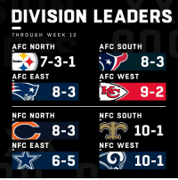 Memes, Steelers, and Afc East: DIVISION LEADERS  THRO UGH WEEK 12  AFC NORTH  AFC SOUTH  7-3-1 i*8-3  Steelers  AFC EAST  AFC WEST  9-2  NFC NORTH  NFC SOUTH  8-3  10-1  NFC EAST  NFC WEST  6-5  10-1 2018 Division Leaders! (Through Week 12) https://t.co/6FaRAh50MP