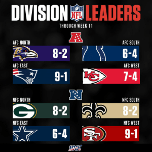 2019 Division Leaders through Week 11! https://t.co/jaPTrSmBwV: DIVISION LEADERS  THROUGH WEEK 11  A  AFC NORTH  AFC SOUTH  8-2 6-4  AFC EAST  AFC WEST  9-1  7-4  NFC NORTH  NFC SOUTH  G8-2  8-2  NFC EAST  NFC WEST  6-4  9-1 2019 Division Leaders through Week 11! https://t.co/jaPTrSmBwV