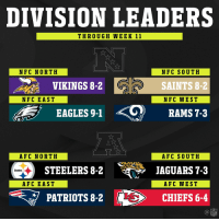 2017 Division Leaders! (Through Week 11) https://t.co/DqhqoDalJd: DIVISION LEADERS  THROUGH WEEK 11  NFC NORTH  NFC SOUTH  SAINTS 8-2  NFC WEST  VIKINGS 8-2  NFC EAST  .<0)  RAMS 7-3  EAGLES 9-1  AFC NORTH  AFC SOUTH  JAGUARS 7-3  AFC WEST  CHIEFS 6-4  STEELERS8-2 JAGUARS73  Steelers  AFC EAST  PATRIOTS 8-2  NFL 2017 Division Leaders! (Through Week 11) https://t.co/DqhqoDalJd