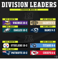 2017 Division Leaders! (Through Week 13) https://t.co/OvYReZxQde: DIVISION LEADERS  THROUGH WEEK 13  NFC NORTH  NFC SOUTH  SAINTS 9-3  NFC WEST  VIKINGS 10-2  NFC EAST  EAGLES 10-2  RAMS 9-3  AFC NORTH  AFC SOUTH  STEELERS 10-2 TITANS 8-4  PATRIOTS 10-2  Steelers  AFC EAST  AFC WEST  S10-2 CHIEFS 6-6  NFL 2017 Division Leaders! (Through Week 13) https://t.co/OvYReZxQde