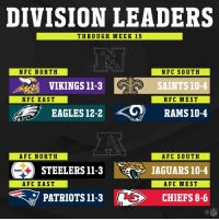 2017 Division Leaders! (Through Week 15) https://t.co/YeUxYVbHcm: DIVISION LEADERS  THROUGH WEEK 15  NFC NORTH  NFC SOUTH  SAINTS 10-4  NFC WEST  VIKINGS 11-3  NFC EAST  EAGLES 12-2Q RAMsi0-4  AFC NORTH  AFC SOUTH  STEELERS11-3  JAGUARS 10-4  Steelers  AFC EAST  AFC WEST  PATRIOTS 11-3  CHIEFS 8-6  NFL 2017 Division Leaders! (Through Week 15) https://t.co/YeUxYVbHcm