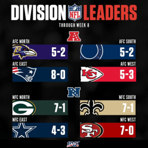 2019 Division Leaders through Week 8! https://t.co/k7a1RmJb8b: DIVISION LEADERS  THROUGH WEEK 8  A  AFC NORTH  AFC SOUTH  5-2  5-2  AFC EAST  AFC WEST  8-0  5-3  NFC NORTH  NFC SOUTH  7-1  7-1  NFC WEST  NFC EAST  7-0  4-3 2019 Division Leaders through Week 8! https://t.co/k7a1RmJb8b