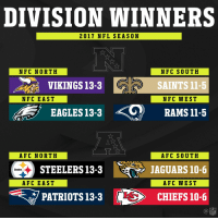 2017 Division WINNERS! https://t.co/4KZyG4dR5y: DIVISION WINNERS  2017 NFL SEASON  NFC NORTH  NFC SOUTH  SAINTS 11-5  NFC WEST  VIKINGS 13-3  NFC EAST  EAGLES 13-3 RAMSI1-5  AFC NORTH  AFC SOUTH  JAGUARS 10-6  AFC WEST  STEELERS13-3  Steelers  AFC EAST  マPATRIOTS 13-3  に>  CHIEFS 10-6  NFL 2017 Division WINNERS! https://t.co/4KZyG4dR5y